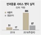 [시그널] 덩치 키우는 반려동물 시장… 시몬느PE, 펫닥에 30억 투자