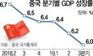 中 성장률 6.0%…벼랑 끝 바오류