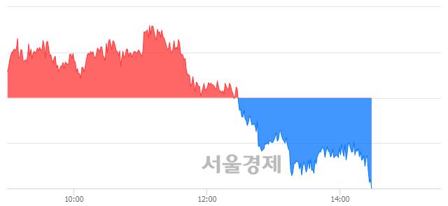 오후 2:30 현재 코스피는 49:51으로 매수우위, 매수강세 업종은 통신업(0.08%↓)