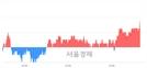 <코>에이스토리, 3.35% 오르며 체결강도 강세 지속(113%)