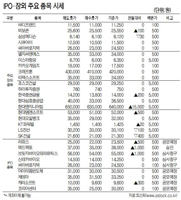 [표]IPO·장외 주요 종목 시세(10월 18일)