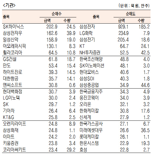 [표]유가증권 기관·외국인·개인 순매수·도 상위종목(10월 18일-최종치)