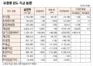 [표]유형별 펀드 자금 동향(10월 17일)