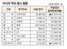 [표]아시아 주요 증시 동향(10월 18일)