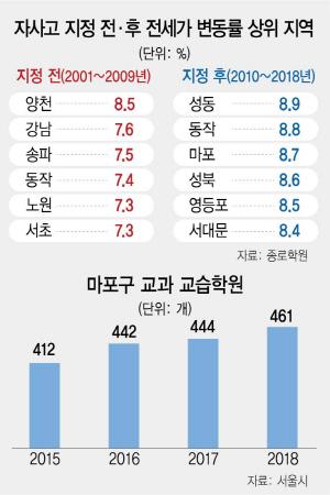 [토요워치] 개발호재 '마·용·성' 학원수요 쏠쏠…1기 신도시는 '주춤'