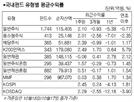 미중 무역협상 부분 합의에 국내 주식형 2.48% 상승