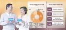 60세 전업주부, 국민연금 2,600만원 추후납부 땐 월45만원 수령