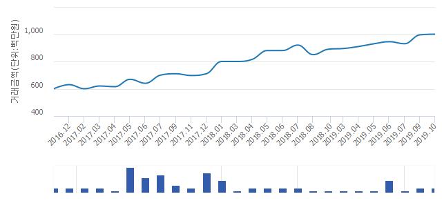 '삼성래미안'(서울특별시 용산구) 전용 84.69㎡ 실거래가 평균 9억8,900만원으로 0.5% 올라