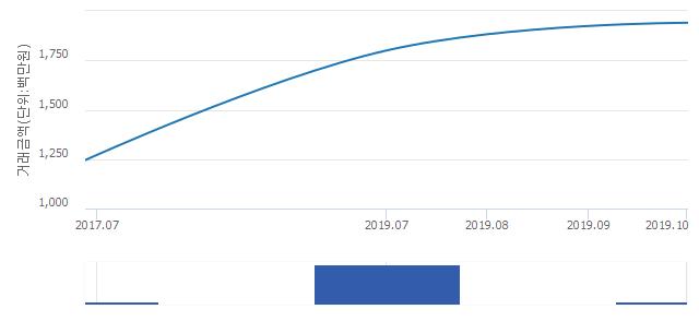 '경희궁자이(2단지)'(서울특별시 종로구) 전용 101.99㎡ 실거래가 19억4,000만원으로 7.78% 올라