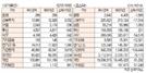 [표]주간 투자주체별 매매동향[10월 14일~18일]