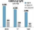 [시그널] 매출 감소 더페이스샵…300억 CP 또 발행