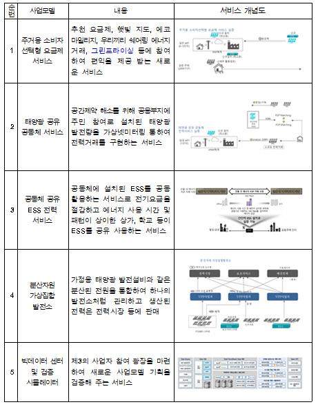 '전기도 핸드폰처럼 요금제로'...서울·광주에 스마트그리드 단지 조성