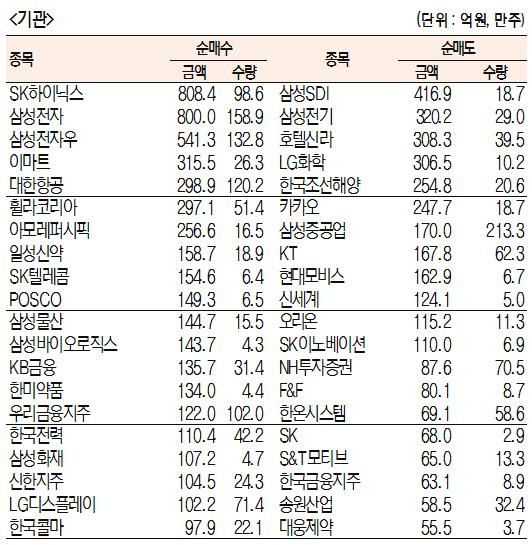 [표]주간 유가증권 기관·외국인·개인 순매수·도 상위종목[10월 14일~18일]