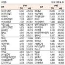 [표]주간 코스닥 기관·외국인·개인 순매수·도 상위종목[10월 14일~18일]