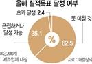 """""""좋아질 신호 아예 없어""""...기업 내년 청사진 막막"""