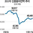 신용융자잔액 다시 5조 육박...바이오 반등에 개미 '빚투' 증가
