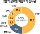 삼성과 격차 벌리나…TSMC, 50% 추가베팅