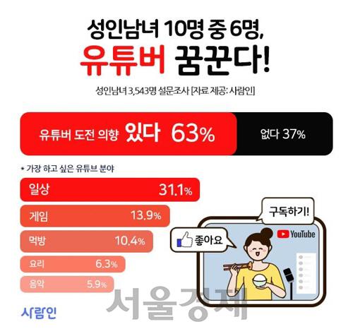 '요즘은 유튜버가 대세' 성인 63% '나도 유튜버 꿈꾼다'