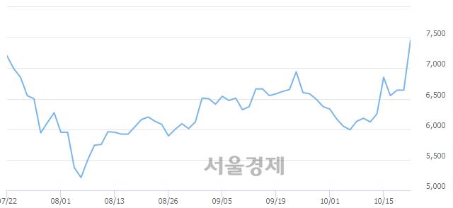 코유니크, 전일 대비 12.35% 상승.. 일일회전율은 20.54% 기록