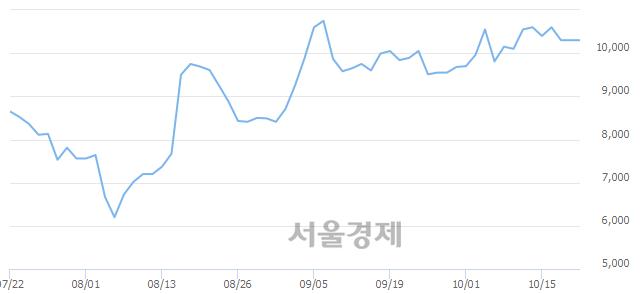 코우리넷, 8.74% 오르며 체결강도 강세 지속(119%)