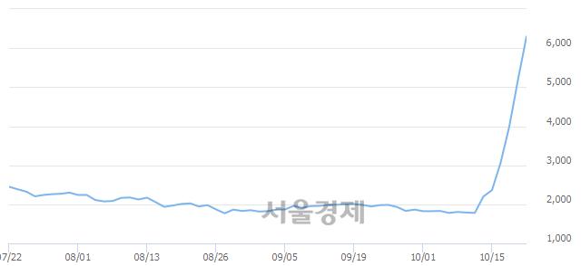 코신스타임즈, 상한가 진입.. +29.92% ↑