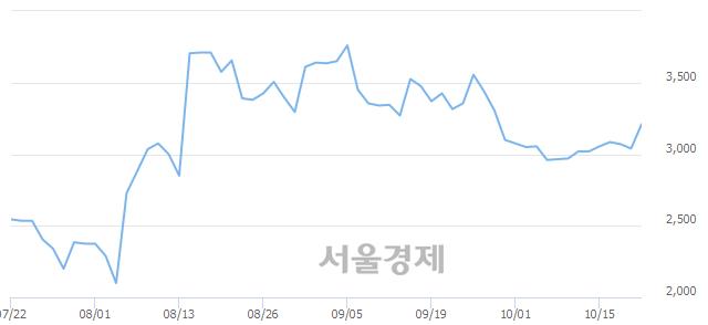 유CJ씨푸드, 전일 대비 7.73% 상승.. 일일회전율은 6.36% 기록