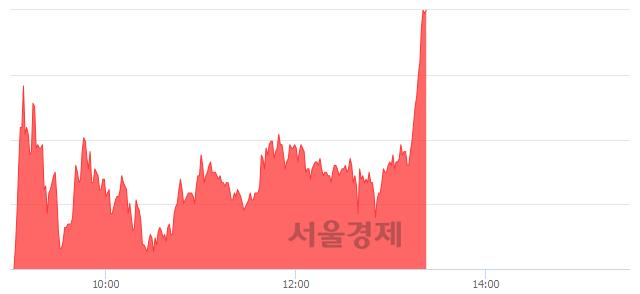 유남영비비안, 상한가 진입.. +29.78% ↑