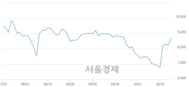 코자이글, 전일 대비 7.26% 상승.. 일일회전율은 1.35% 기록