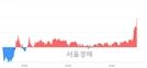 <코>한국전자인증, 3.47% 오르며 체결강도 강세로 반전(123%)