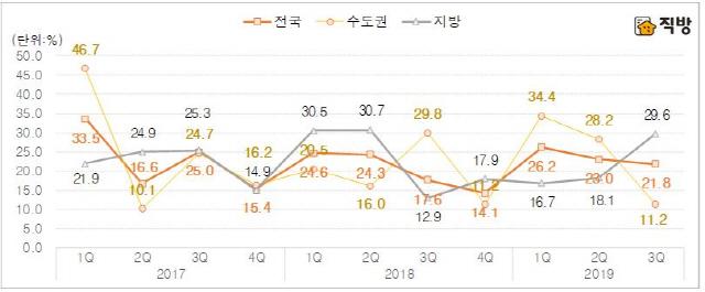"""가격통제에 """"시세 차익 노리자""""…3·4분기 청약시장 활활"""