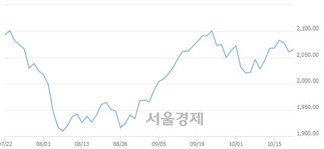 [개장 시황] 코스피 2067.97.. 개인과 외국인의 순매수에 상승 출발 (▲7.28, +0.35%)