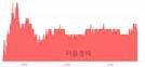 <코>와이솔, 3.37% 오르며 체결강도 강세 지속(169%)
