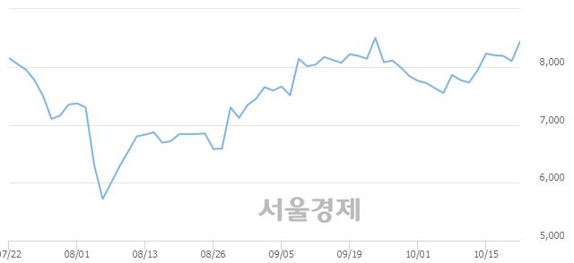 코성창오토텍, 전일 대비 7.04% 상승.. 일일회전율은 3.12% 기록