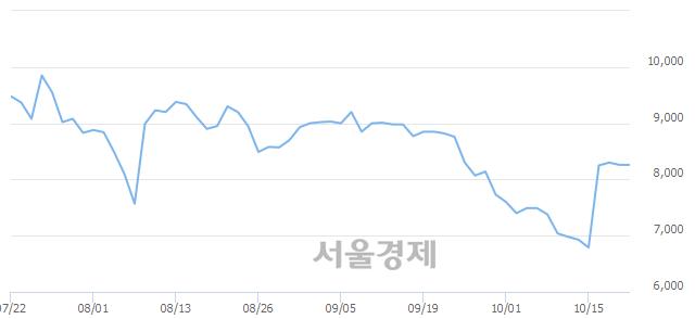 코자이글, 6.42% 오르며 체결강도 강세 지속(210%)