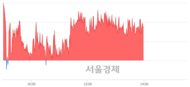 오후 2:00 현재 코스피는 46:54으로 매수우위, 매도강세 업종은 전기전자업(0.65%↑)
