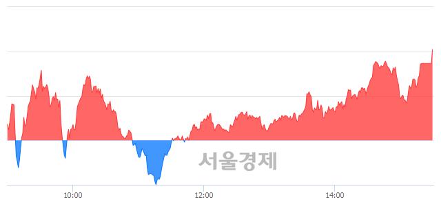 [마감 시황] 개인 매수 우위.. 코스닥 649.18(▲2.49, +0.39%) 상승 마감