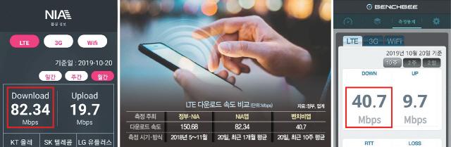 LTE속도조사 신뢰성 논란…출근시간 빼고 최신폰으로 측정