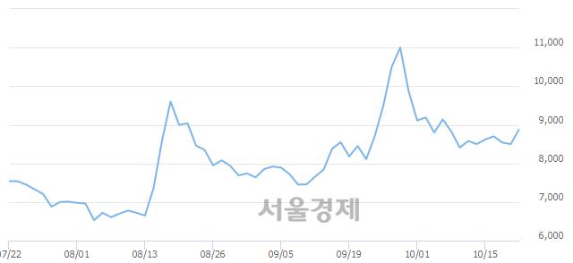 유사조오양, 전일 대비 7.76% 상승.. 일일회전율은 1.99% 기록