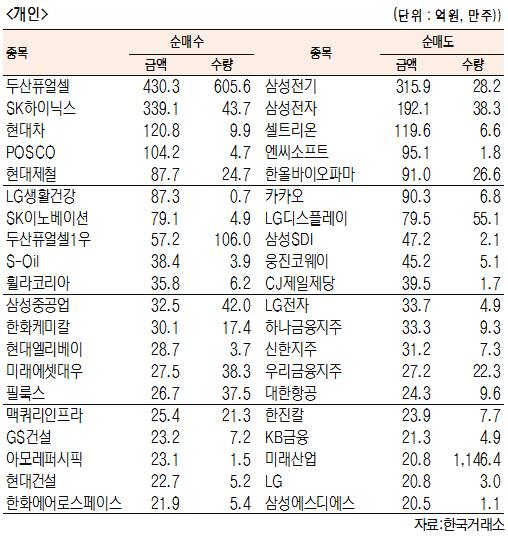 [표]유가증권 기관·외국인·개인 순매수도 상위종목(10월 21일-최종치)