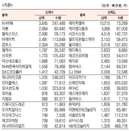 [표]코스닥 기관·외국인·개인 순매수도 상위종목(10월 21일-최종치)