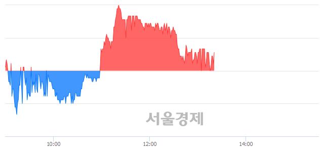 코지엠피, 매수잔량 329% 급증