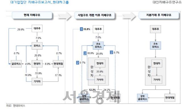 [시그널] 대신硏 '현대차그룹, 12개社 이사회 독립성 미흡'…'지배구조 개편 내년 본격화'
