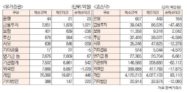 [표]투자주체별 매매동향(10월 21일-최종치)