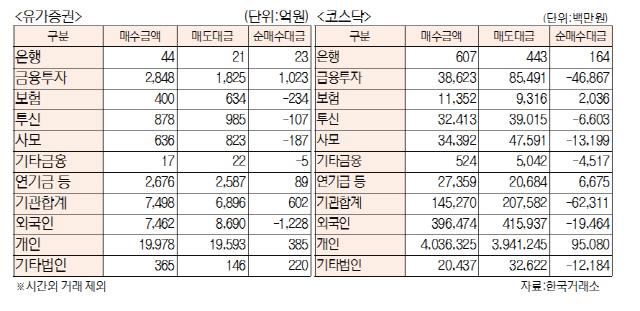 [표]투자주체별 매매동향(10월 21일)