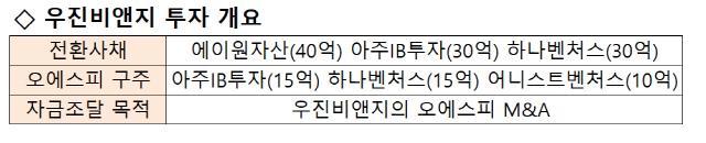 [시그널] 'VC 연합'에 손 내민 우진비앤지...M&A 실탄, 140억원 확보