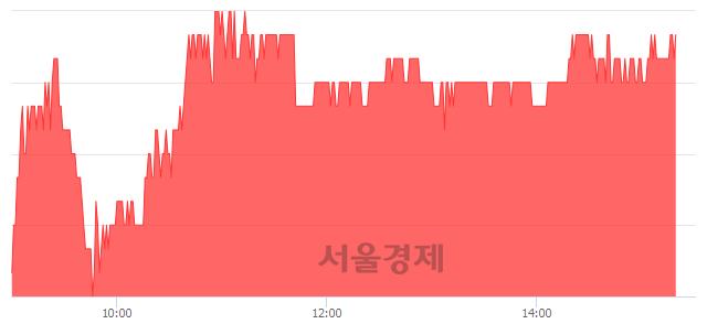 코한국테크놀로지, 4.03% 오르며 체결강도 강세 지속(153%)