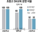 [단독]말뿐인 SW강국…고교 절반이 안배운다