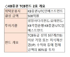 [시그널] KB증권, 508억 규모 TCB펀드 2호 결성