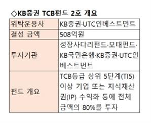 KB증권, 508억 규모 TCB펀드 2호 결성