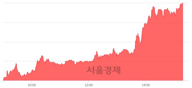 유대양금속, 상한가 진입.. +29.63% ↑